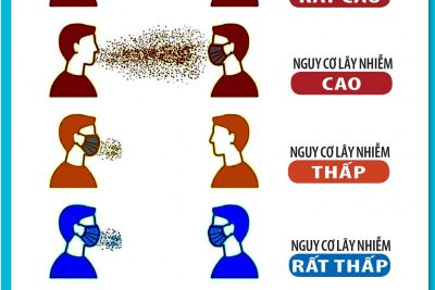 Tầm quan trọng của việc đeo khẩu trang trong phòng, chống dịch bệnh Covid-19